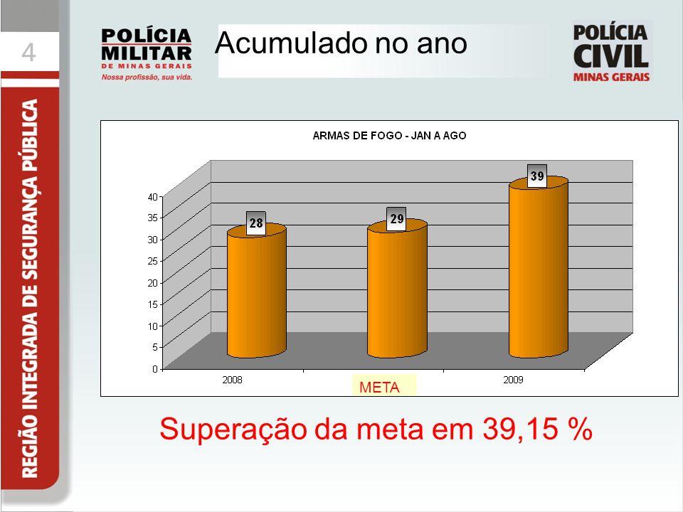 Acumulado no ano META Superação da meta em 39,15 %