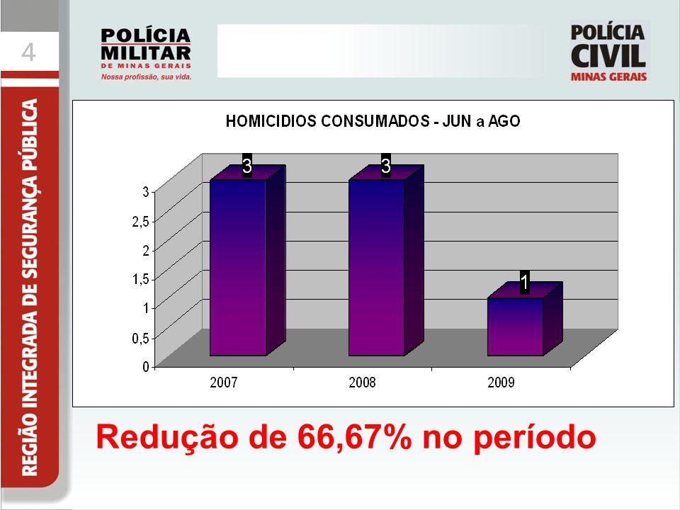 Redução de 66,67% no período