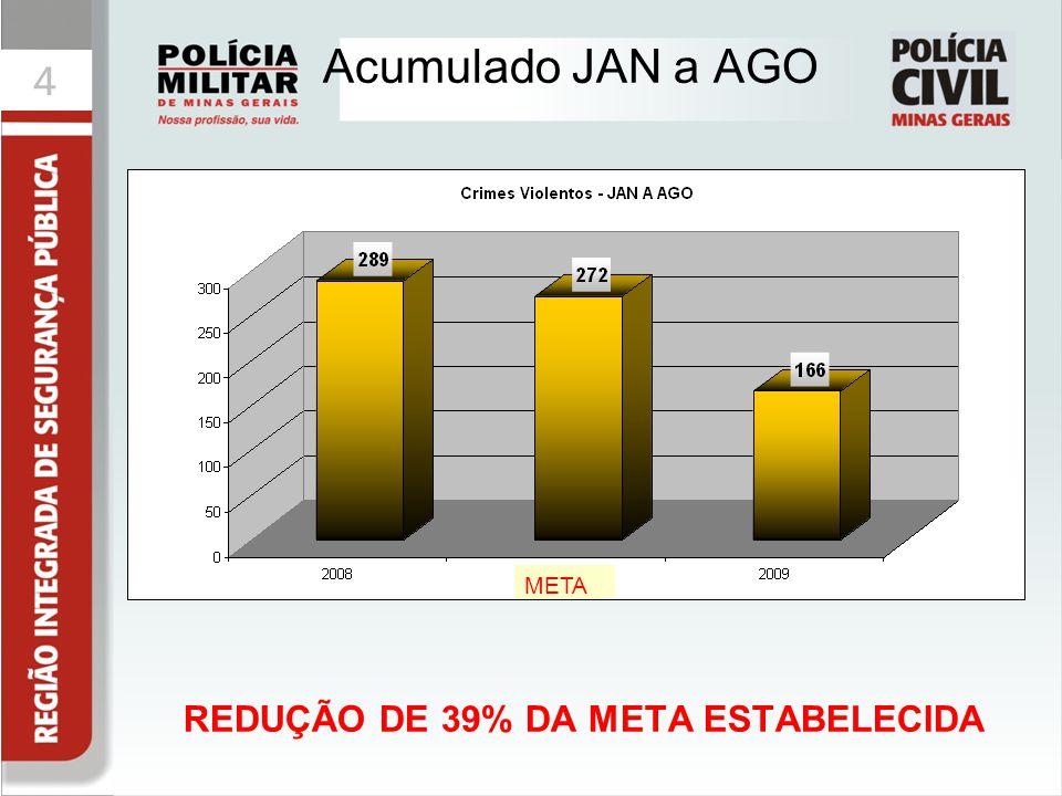 REDUÇÃO DE 39% DA META ESTABELECIDA