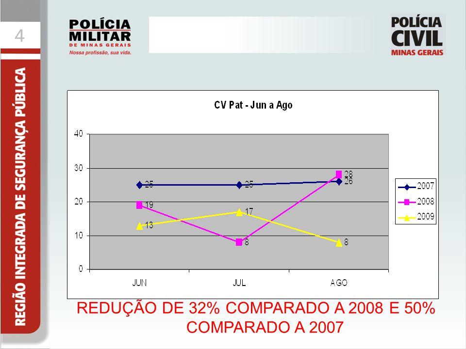 REDUÇÃO DE 32% COMPARADO A 2008 E 50% COMPARADO A 2007