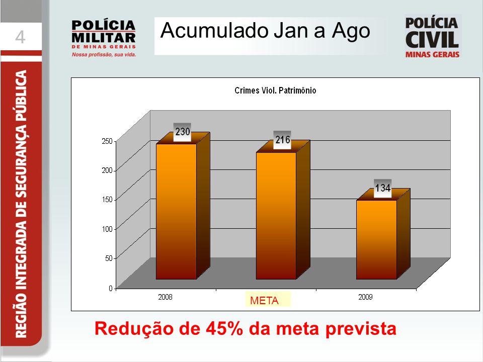 Acumulado Jan a Ago META Redução de 45% da meta prevista