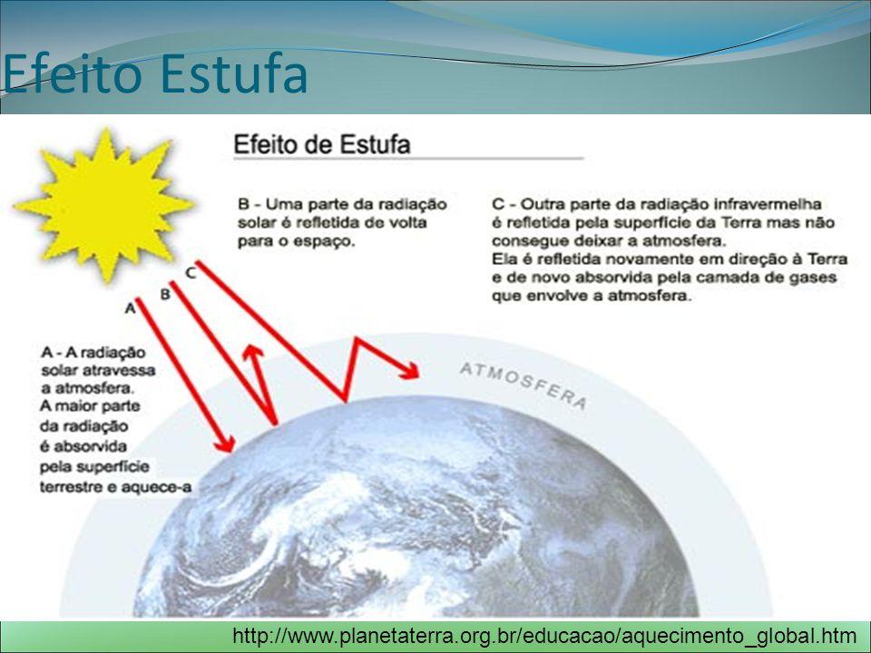 Efeito Estufa http://www.planetaterra.org.br/educacao/aquecimento_global.htm
