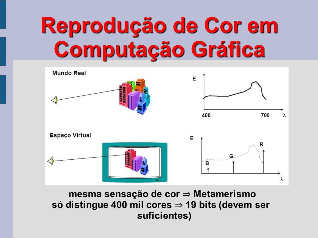 Reprodução de Cor em Computação Gráfica