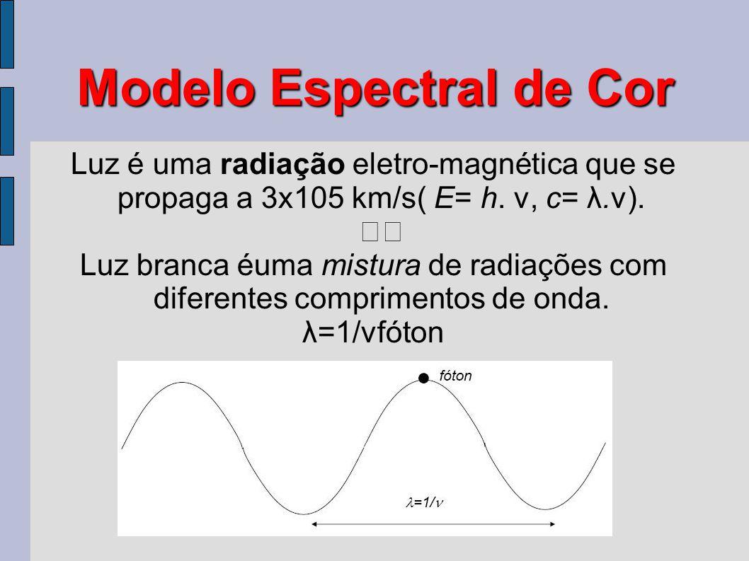 Modelo Espectral de Cor