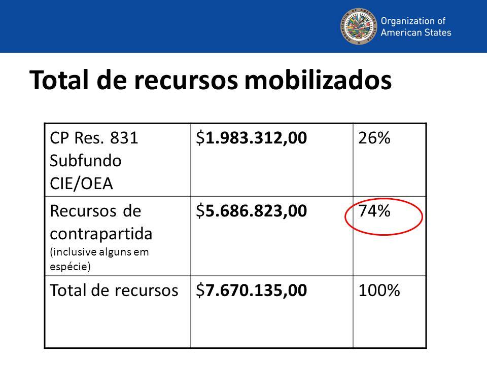 Total de recursos mobilizados