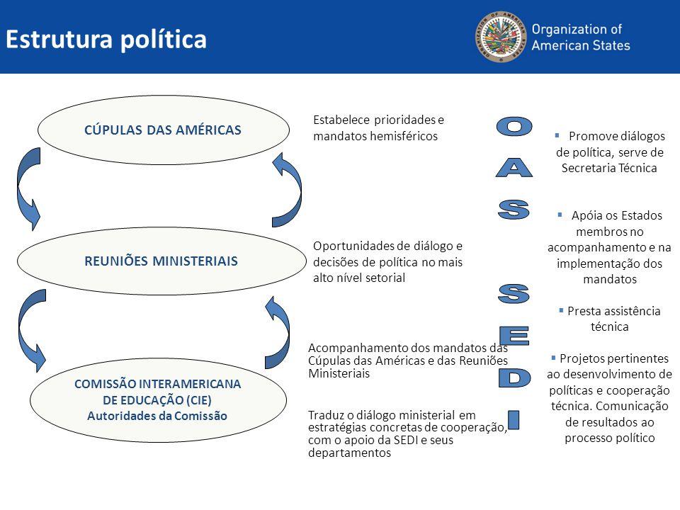 REUNIÕES MINISTERIAIS COMISSÃO INTERAMERICANA Autoridades da Comissão