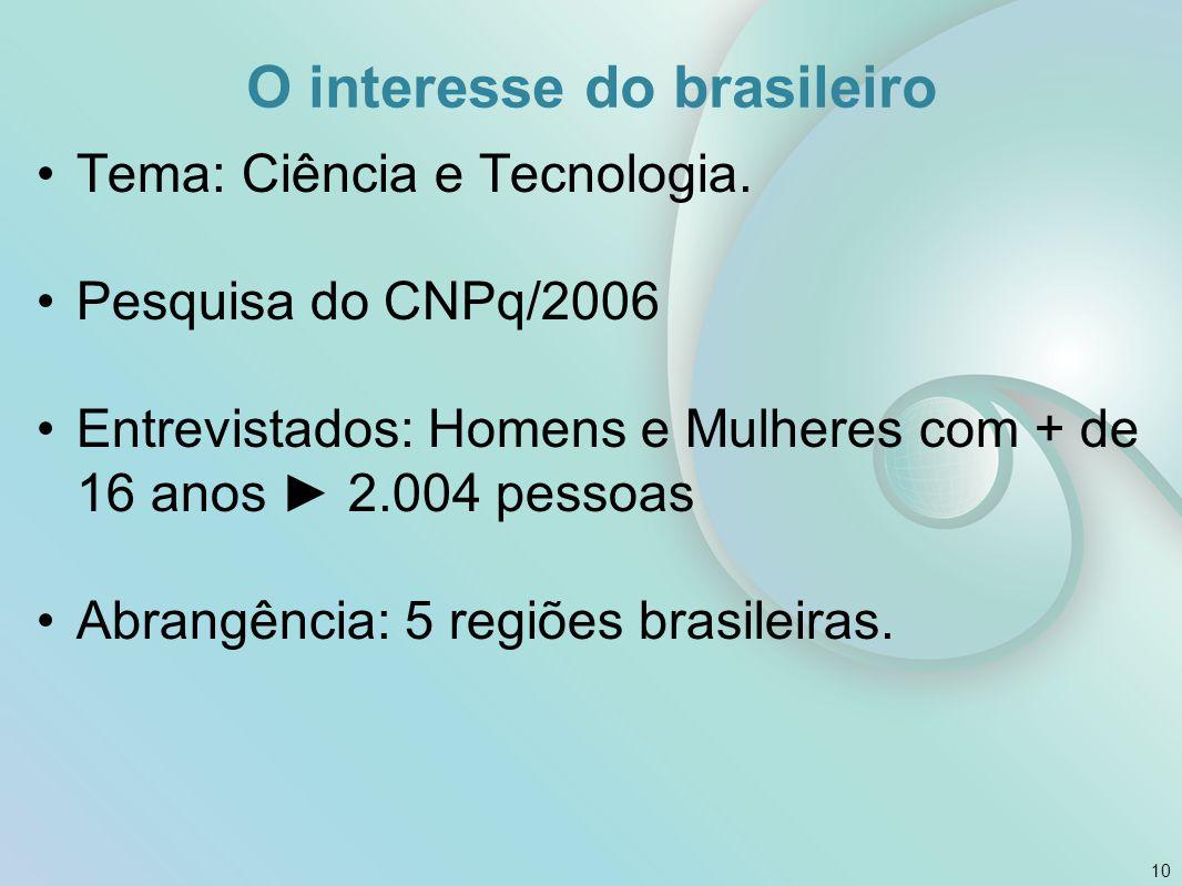 O interesse do brasileiro