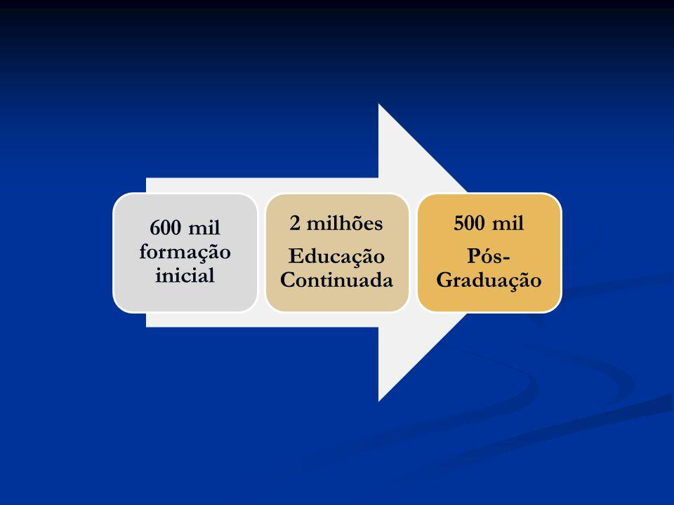 600 mil formação inicial 2 milhões Educação Continuada 500 mil Pós-Graduação