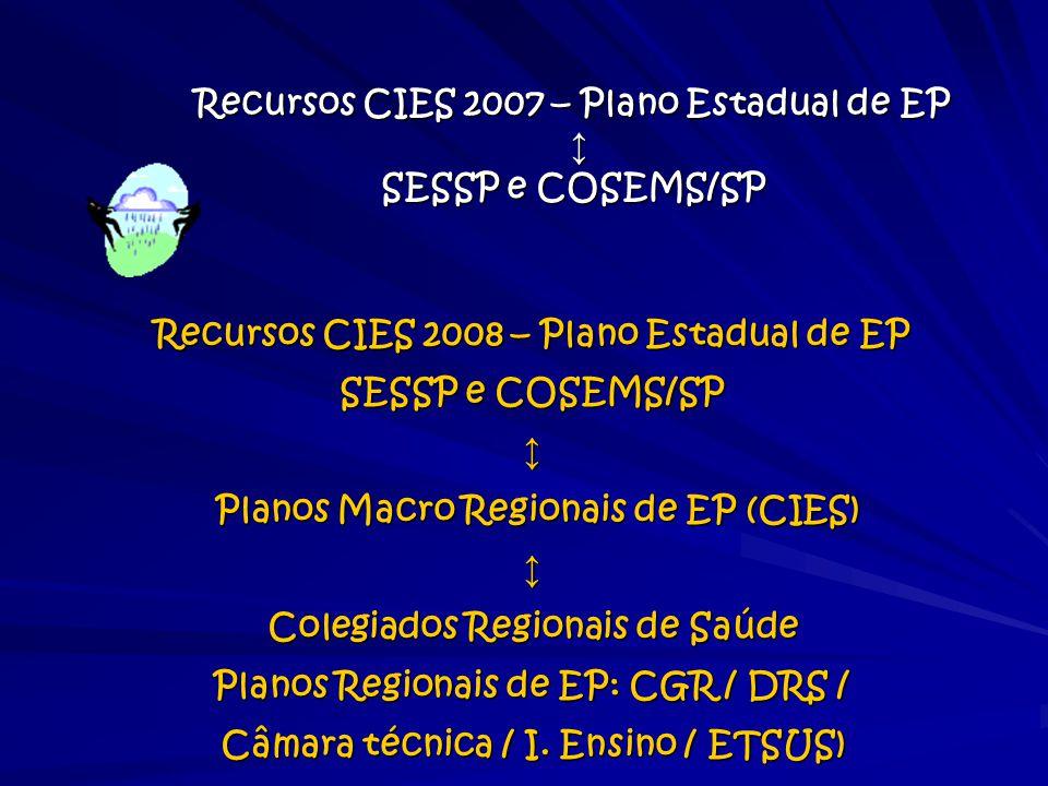 Recursos CIES 2007 – Plano Estadual de EP ↕ SESSP e COSEMS/SP