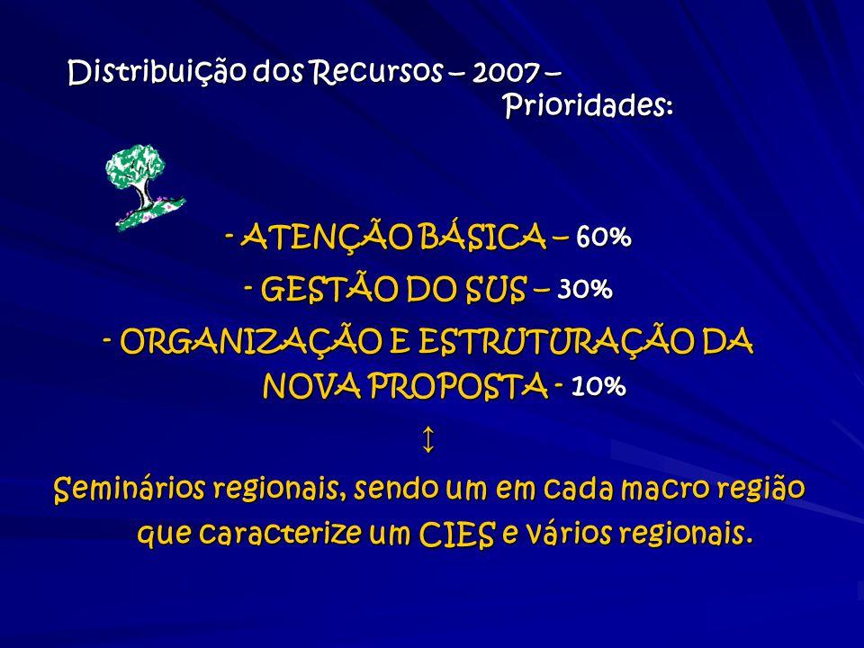 Distribuição dos Recursos – 2007 – Prioridades:
