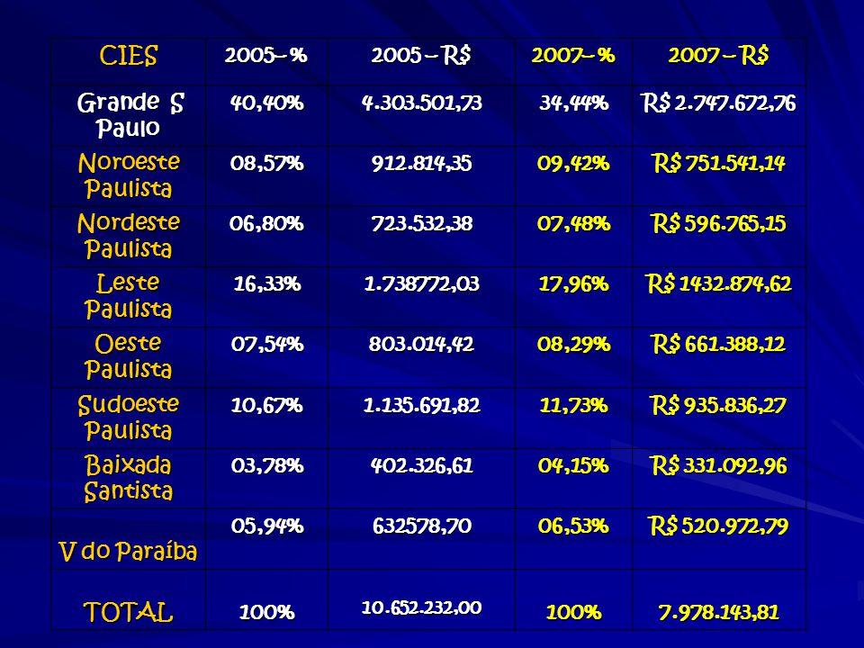 CIES 2005– % 2005 – R$ 2007– % 2007 – R$ Grande S Paulo 40,40%