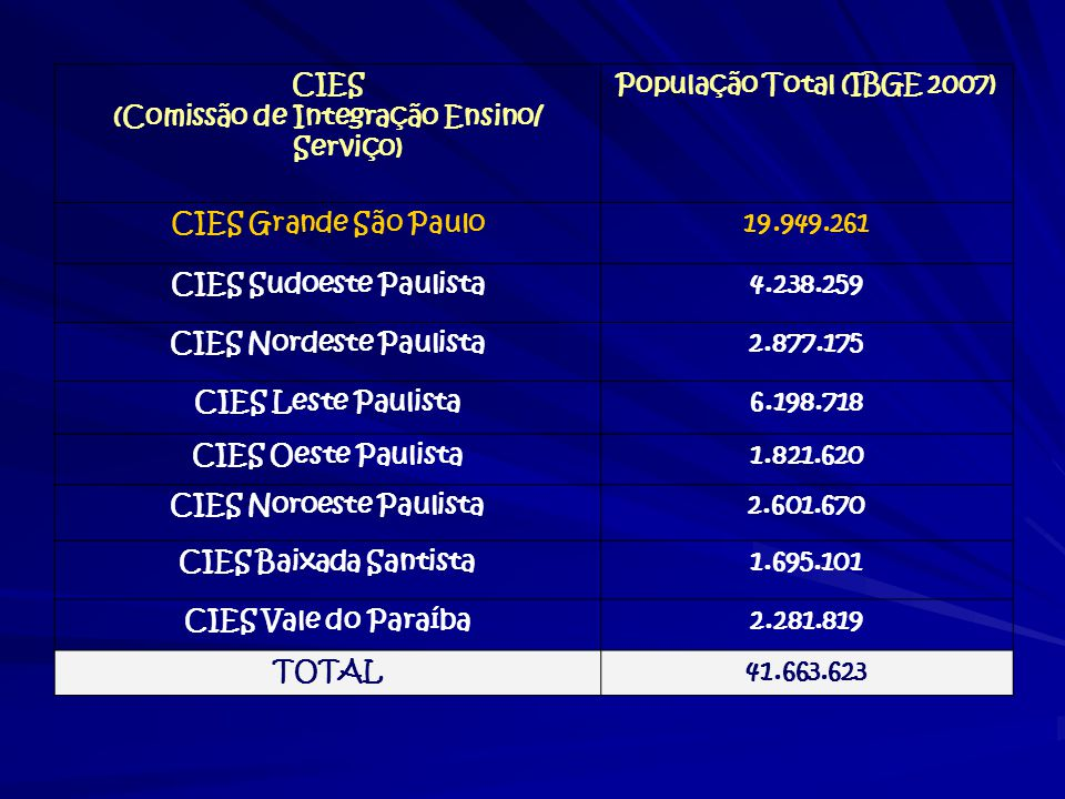 (Comissão de Integração Ensino/ Serviço) População Total (IBGE 2007)