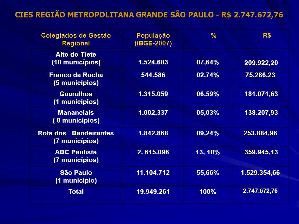 CIES REGIÃO METROPOLITANA GRANDE SÃO PAULO - R$ 2.747.672,76