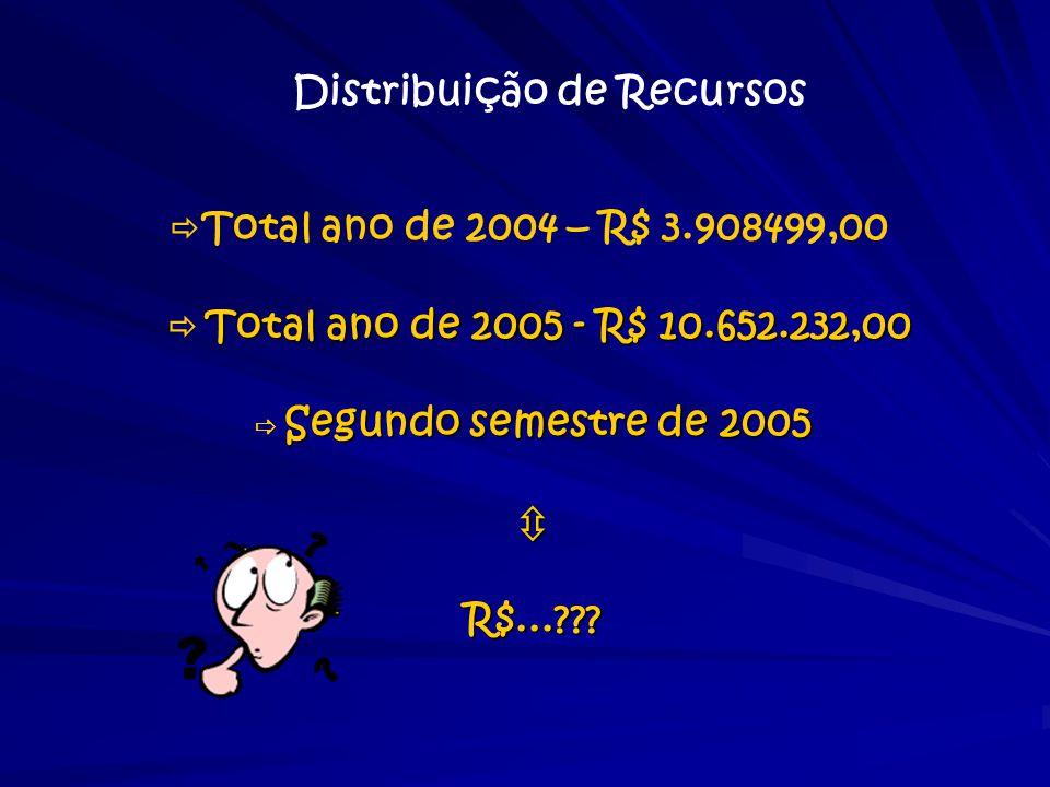 Distribuição de Recursos