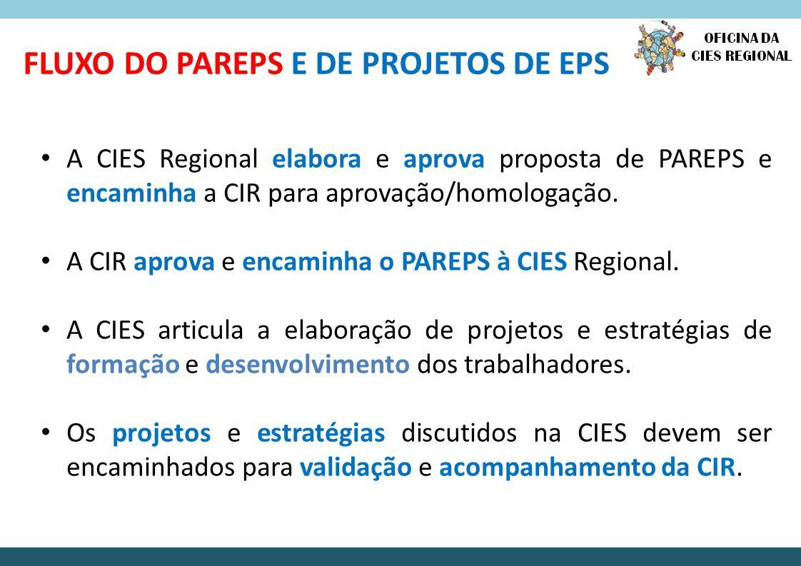 FLUXO DO PAREPS E DE PROJETOS DE EPS