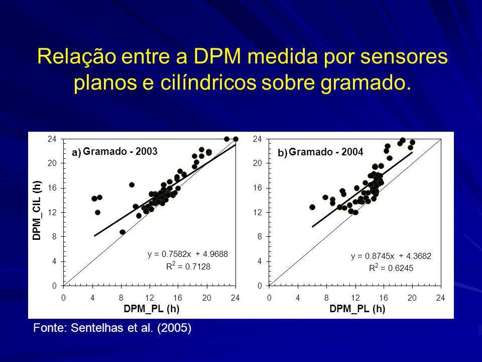 Relação entre a DPM medida por sensores planos e cilíndricos sobre gramado.