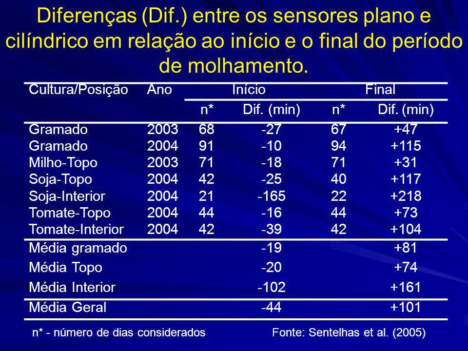 Diferenças (Dif.) entre os sensores plano e cilíndrico em relação ao início e o final do período de molhamento.
