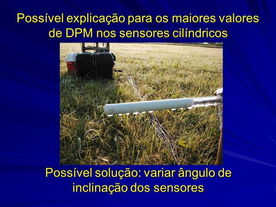Possível solução: variar ângulo de inclinação dos sensores