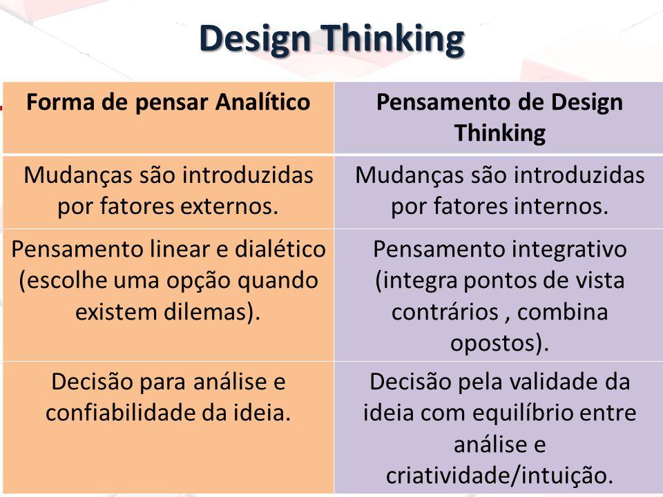 Forma de pensar Analítico Pensamento de Design Thinking