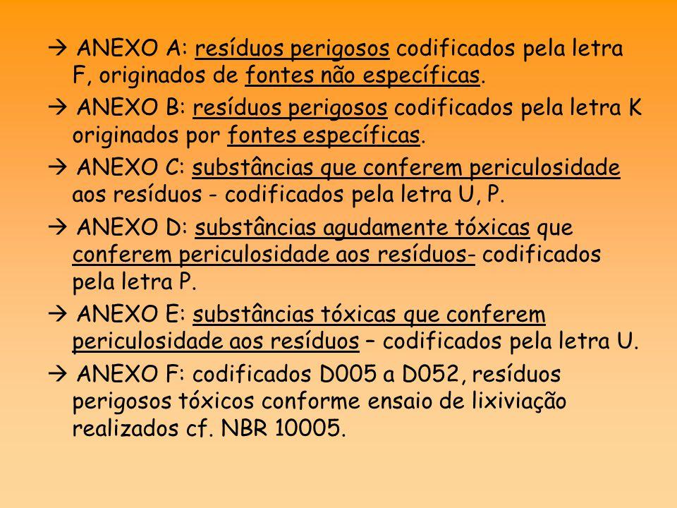  ANEXO A: resíduos perigosos codificados pela letra F, originados de fontes não específicas.