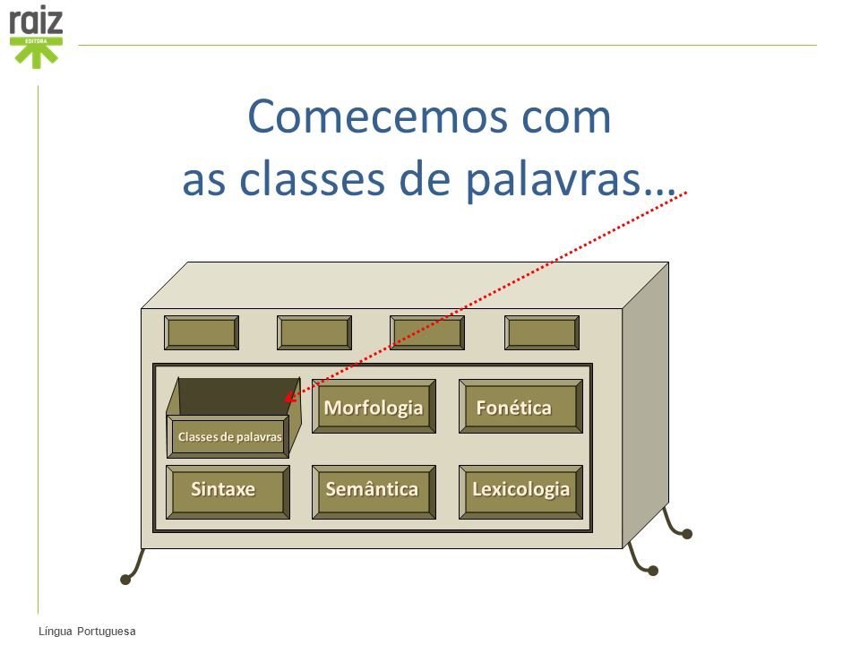 as classes de palavras…
