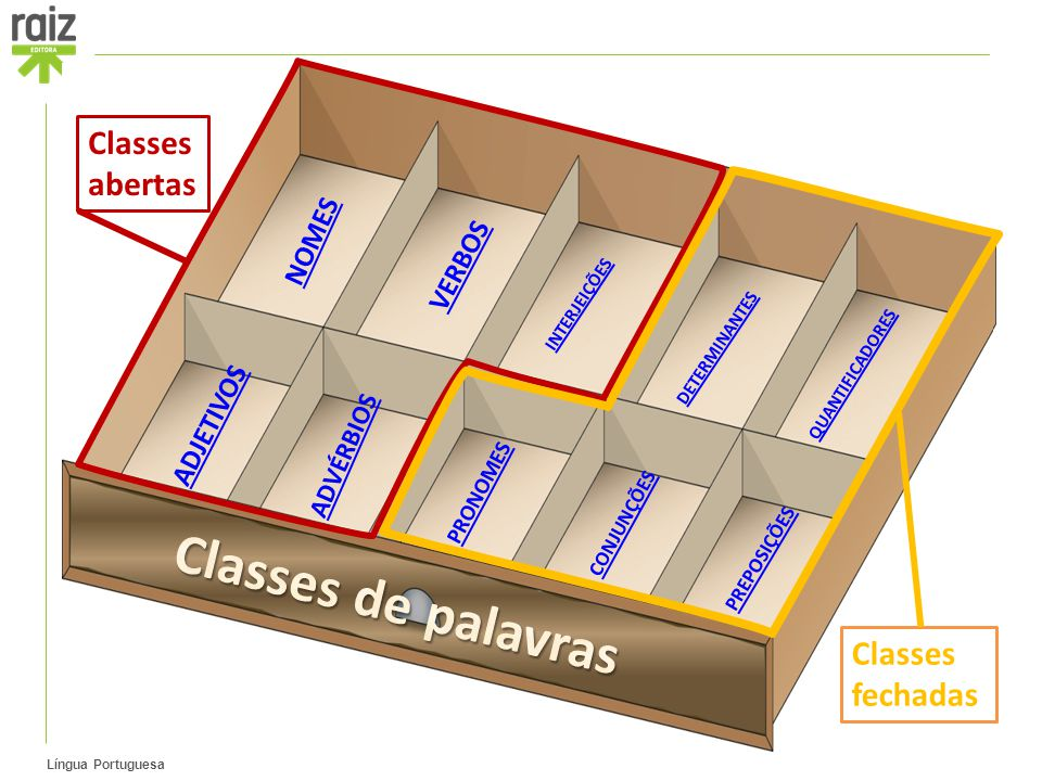 Classes de palavras Classes abertas Classes fechadas NOMES VERBOS