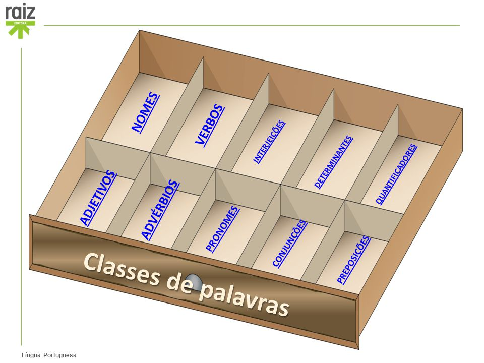 Classes de palavras NOMES VERBOS ADJETIVOS ADVÉRBIOS PRONOMES