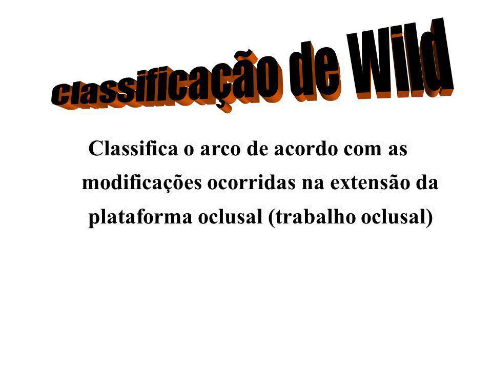 Classificação de Wild Classifica o arco de acordo com as modificações ocorridas na extensão da plataforma oclusal (trabalho oclusal)
