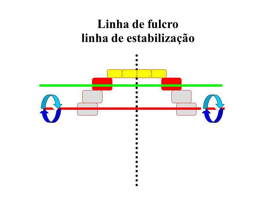 linha de estabilização