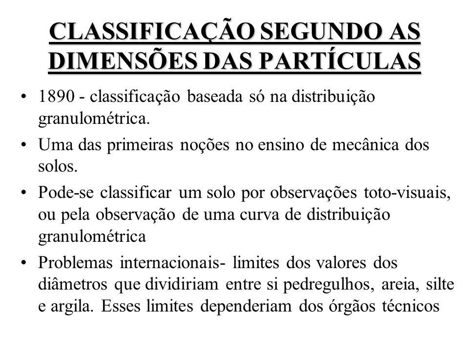 CLASSIFICAÇÃO SEGUNDO AS DIMENSÕES DAS PARTÍCULAS
