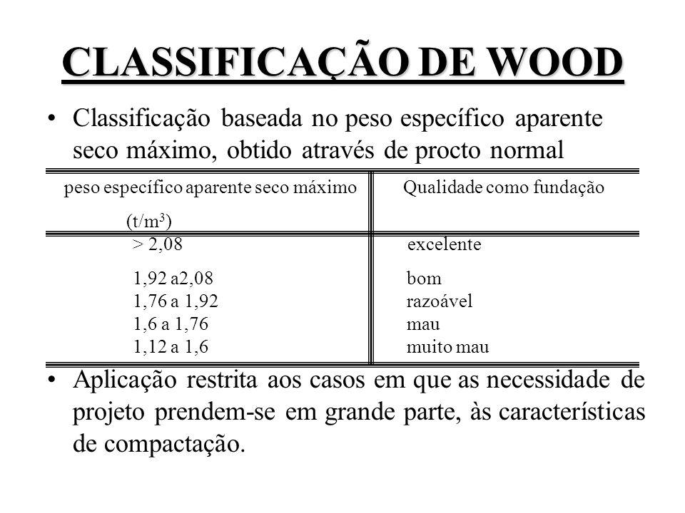 CLASSIFICAÇÃO DE WOOD Classificação baseada no peso específico aparente seco máximo, obtido através de procto normal.
