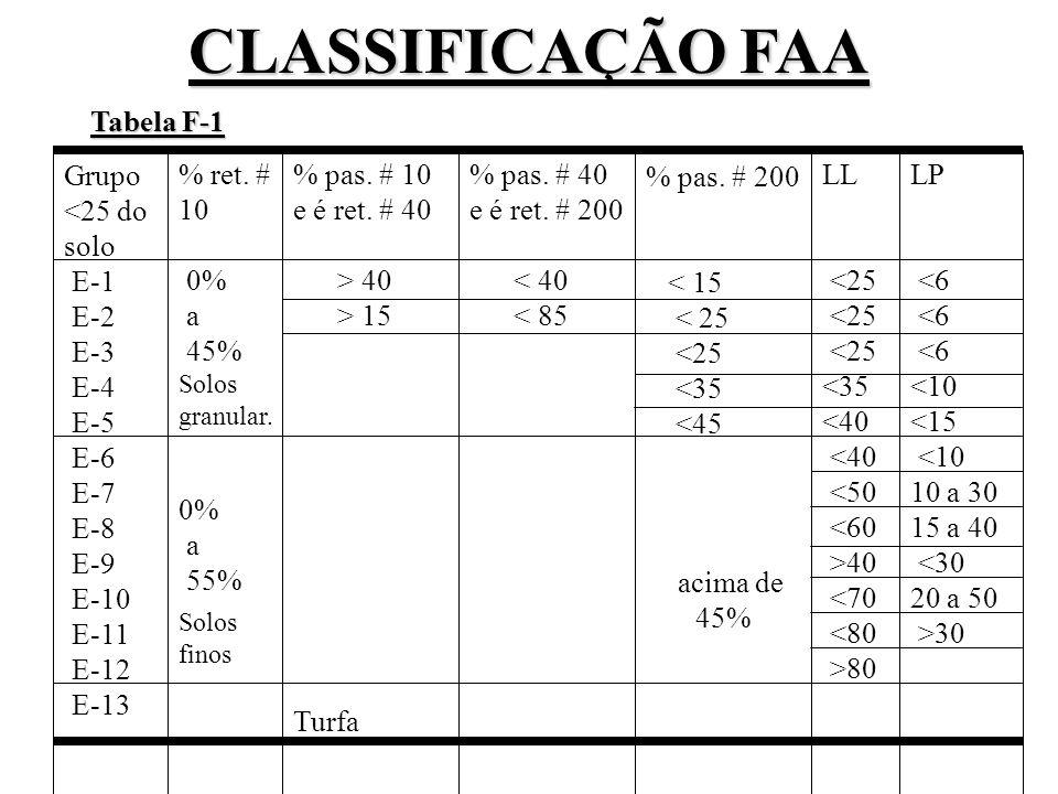 CLASSIFICAÇÃO FAA Tabela F-1