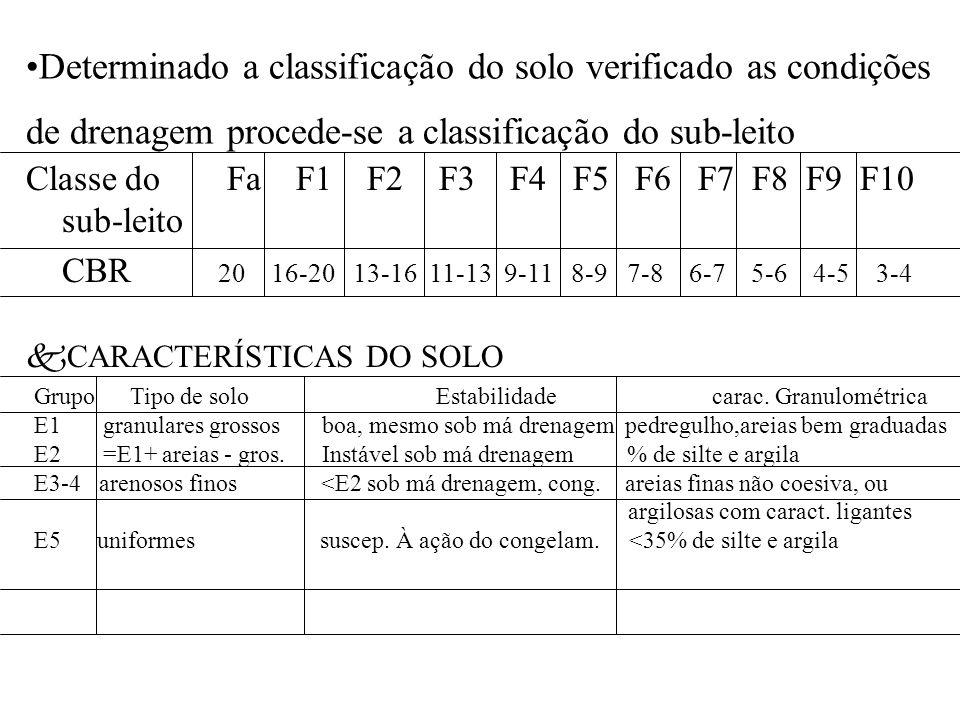 Determinado a classificação do solo verificado as condições de drenagem procede-se a classificação do sub-leito