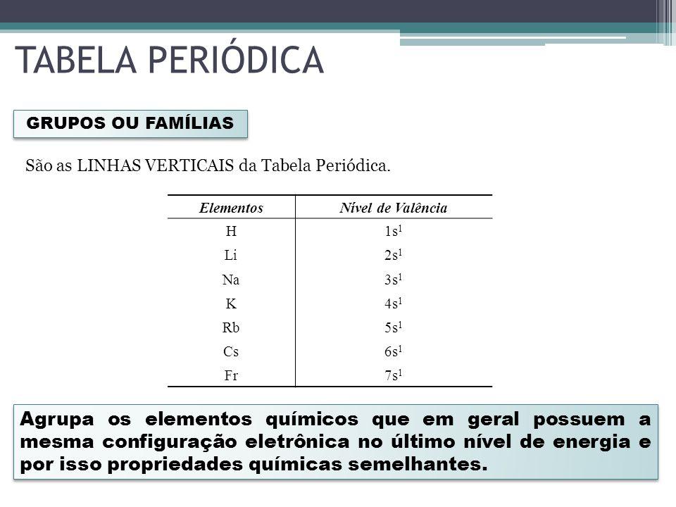 TABELA PERIÓDICA GRUPOS OU FAMÍLIAS. São as LINHAS VERTICAIS da Tabela Periódica. Elementos. Nível de Valência.