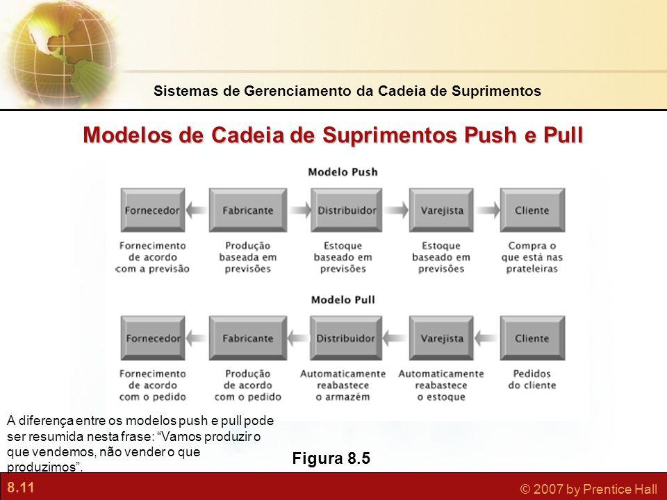 Modelos de Cadeia de Suprimentos Push e Pull
