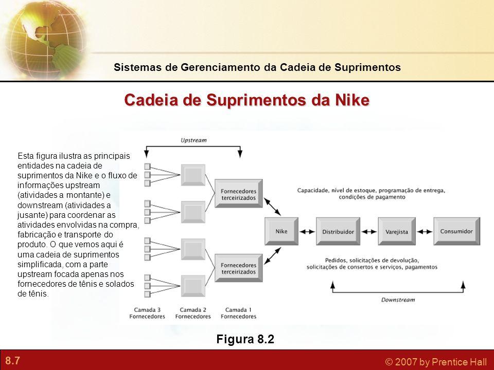 Cadeia de Suprimentos da Nike