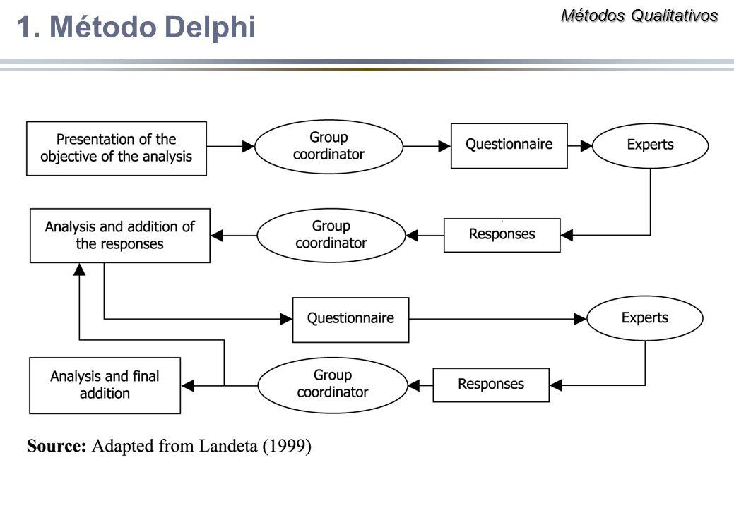 Métodos Qualitativos 1. Método Delphi