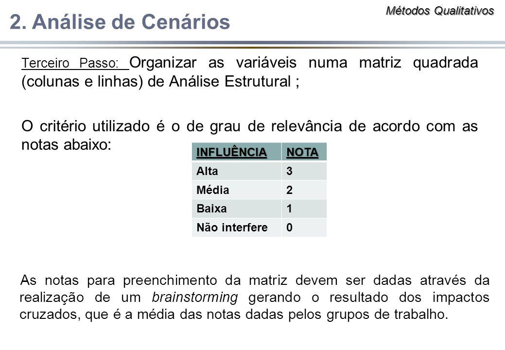 Métodos Qualitativos 2. Análise de Cenários. Terceiro Passo: Organizar as variáveis numa matriz quadrada (colunas e linhas) de Análise Estrutural ;