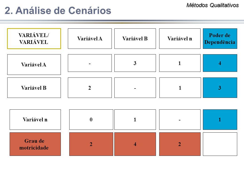 2. Análise de Cenários Métodos Qualitativos VARIÁVEL/ VARIÁVEL