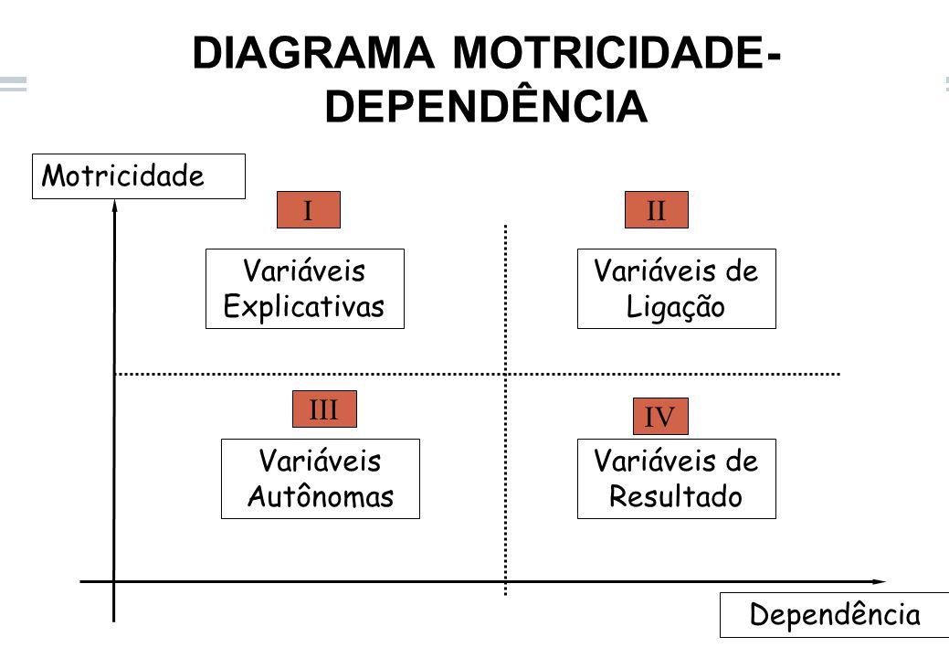 DIAGRAMA MOTRICIDADE-DEPENDÊNCIA