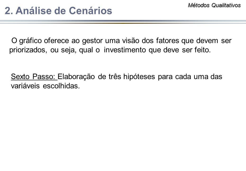 Métodos Qualitativos 2. Análise de Cenários.
