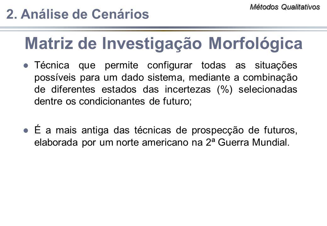 Matriz de Investigação Morfológica