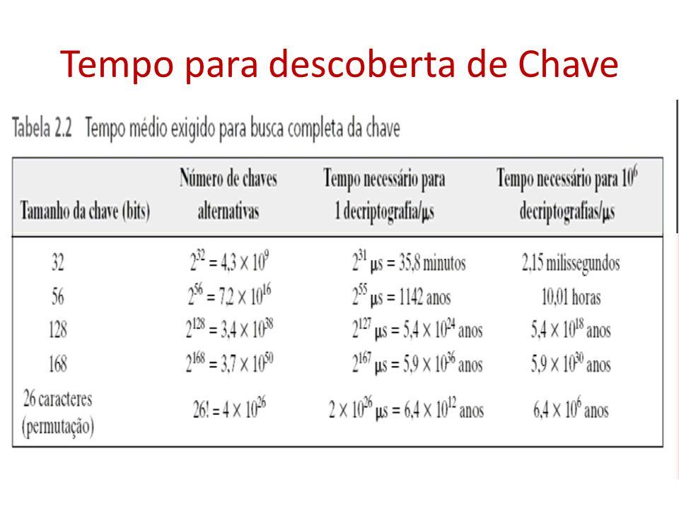 Tempo para descoberta de Chave