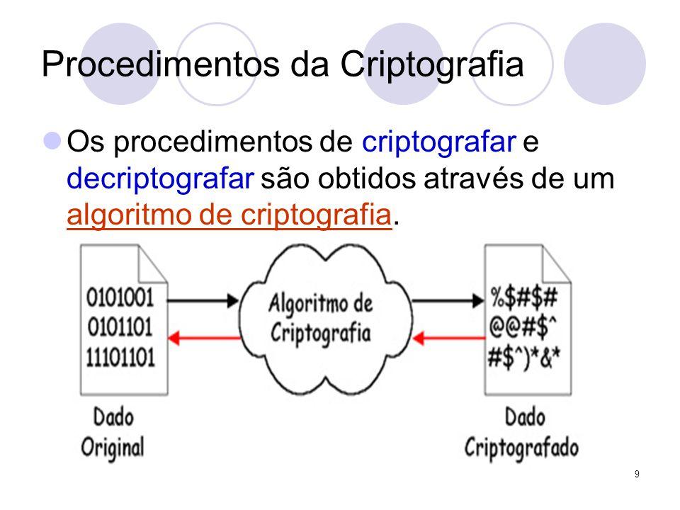Procedimentos da Criptografia