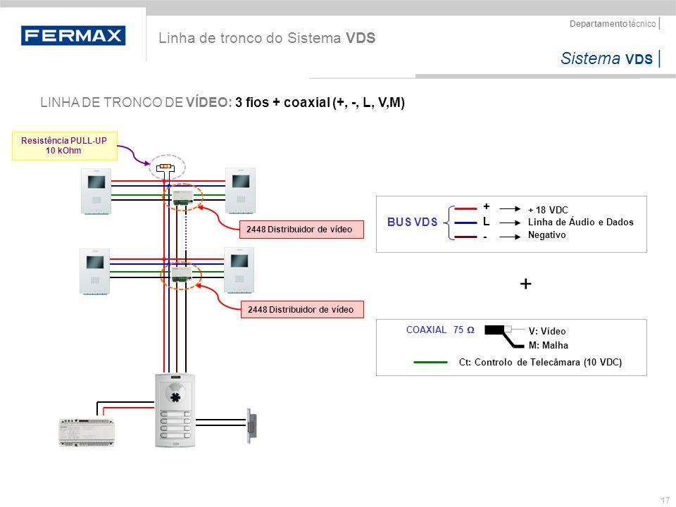 + Linha de tronco do Sistema VDS