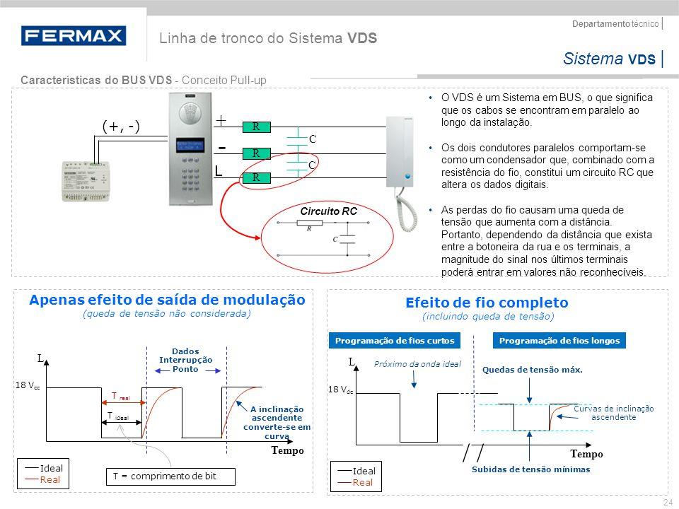 - / / + Linha de tronco do Sistema VDS L (+, -)