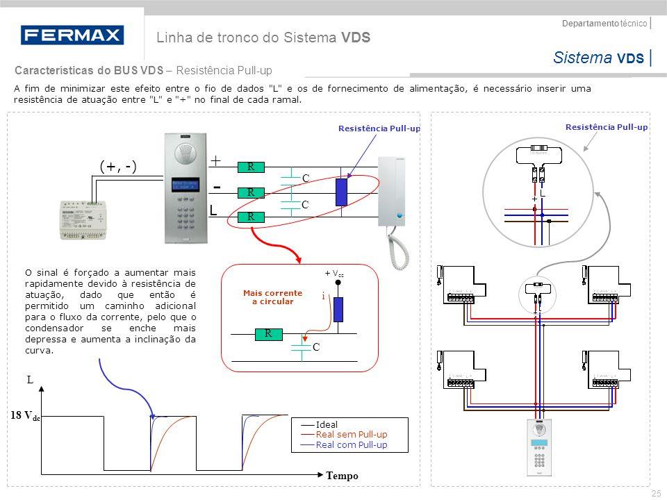 - + Linha de tronco do Sistema VDS L (+, -)