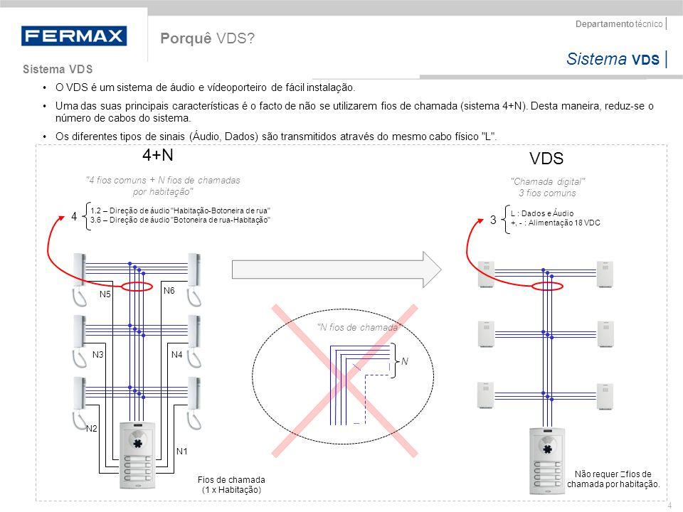 4+N VDS Porquê VDS Sistema VDS 4 3
