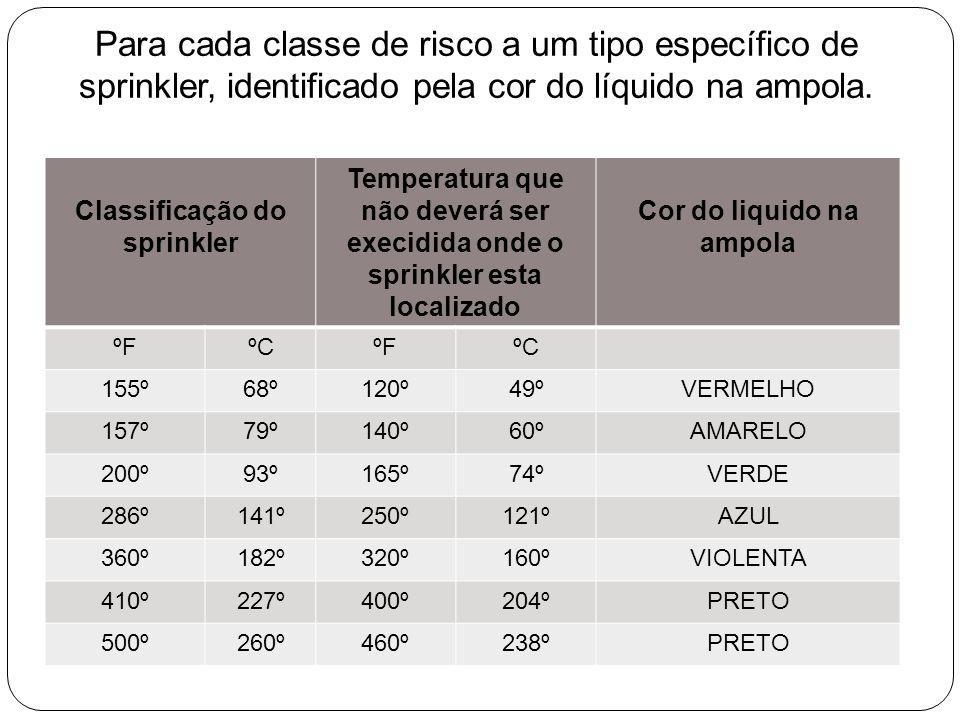 Classificação do sprinkler Cor do liquido na ampola