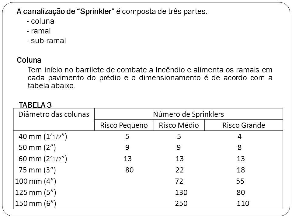 A canalização de Sprinkler é composta de três partes: